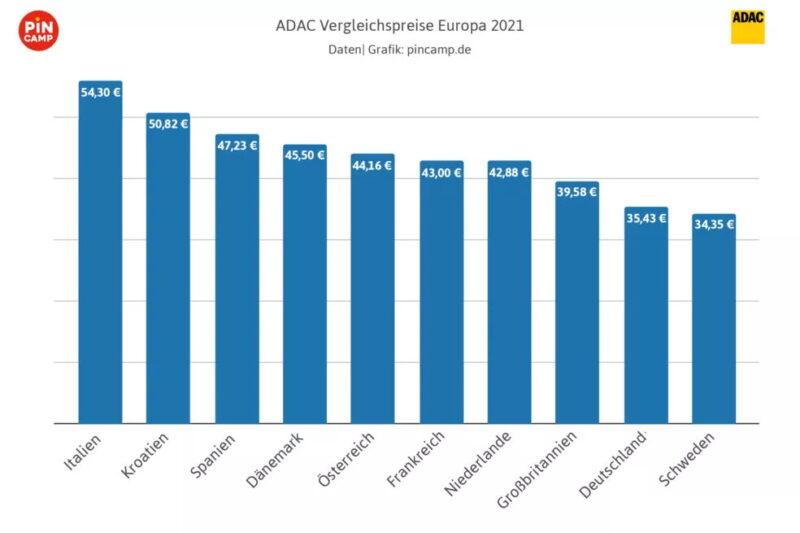 ADAC-Vergleichspreis-Europa-2021